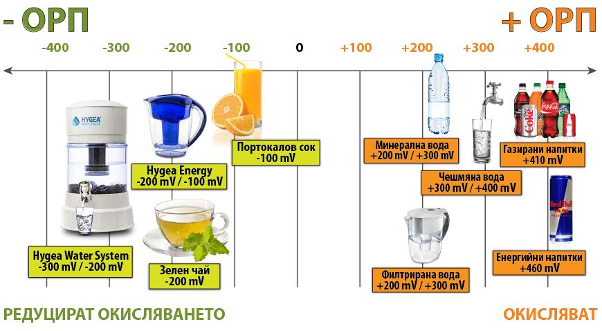 ОРП на водата с продуктите на Hygea Water