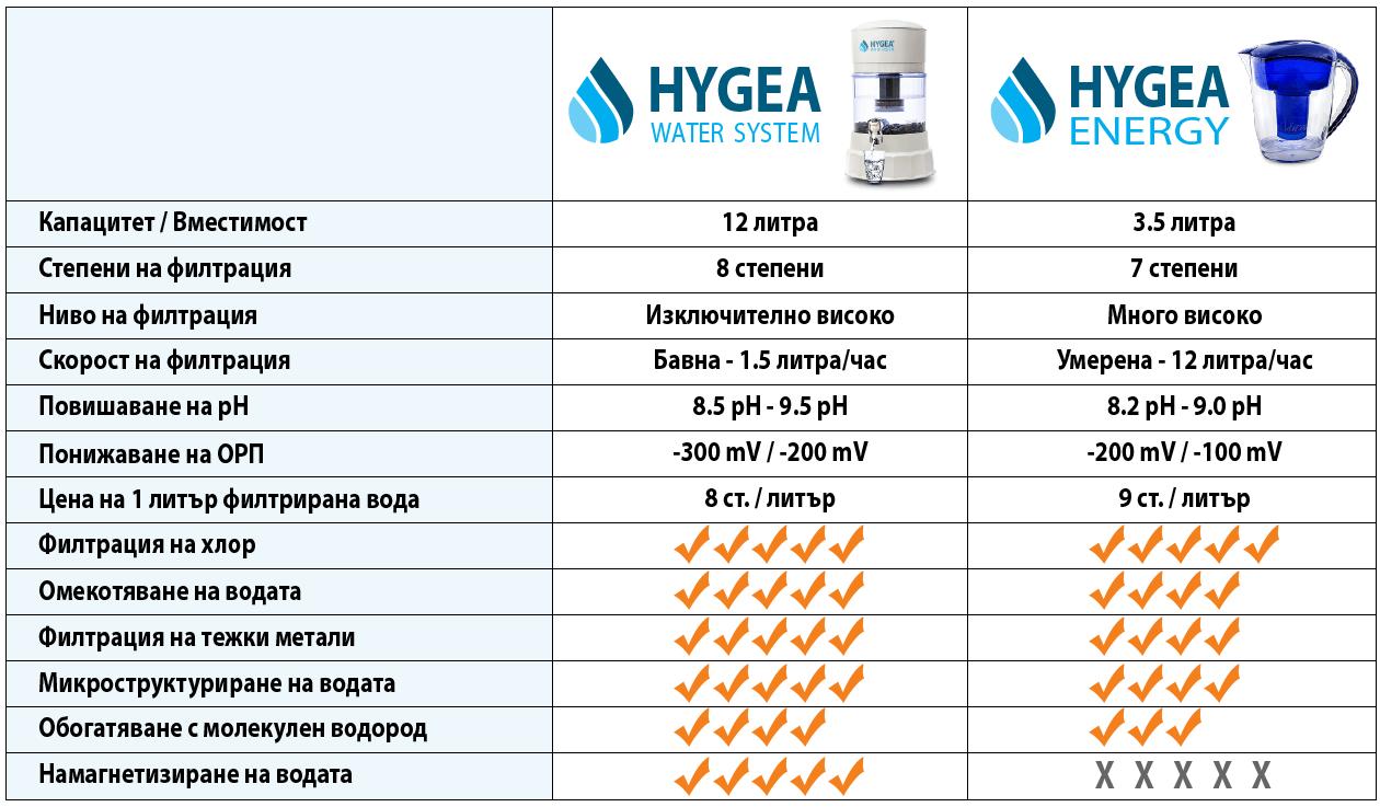 Кой продукт на Hygea Water да изберете и защо