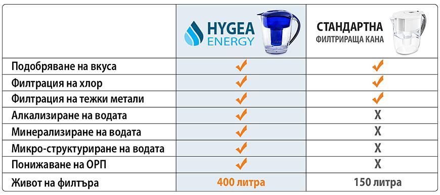 С какво каната HYGEA ENERGY се отличава от стандартните филтриращи кани за вода
