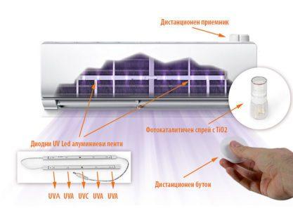Какво представлява Hygea Air UV Led