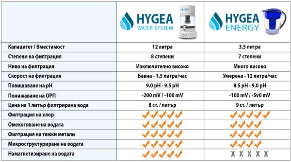 Сравнение Hygea Water System и кана Hygea Energy